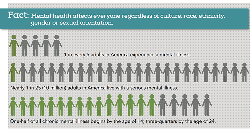 1 in 5 adults in the U.S. experiences mental illness